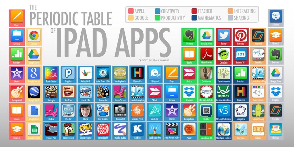 Educational apps topical teaching known as the periodic table of ipad apps these are all extremely useful for the classroom urtaz Choice Image