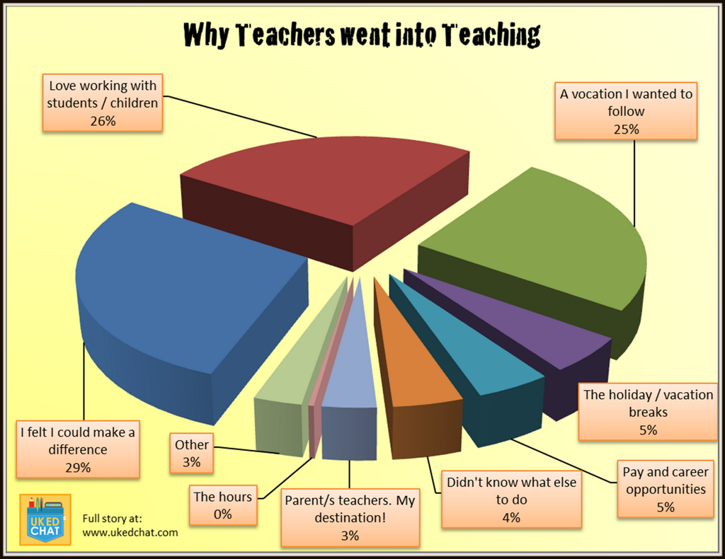 why i chose teaching as a profession Everyone remembers a great teacher - perhaps one that inspired them to achieve , or showed them the joy of a particular subject, or made.