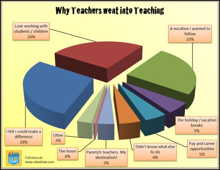 why teachers