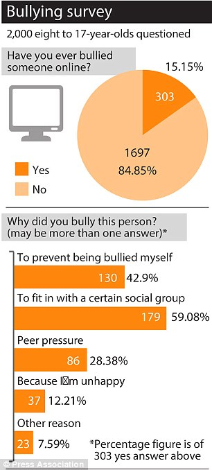 bullying-survey